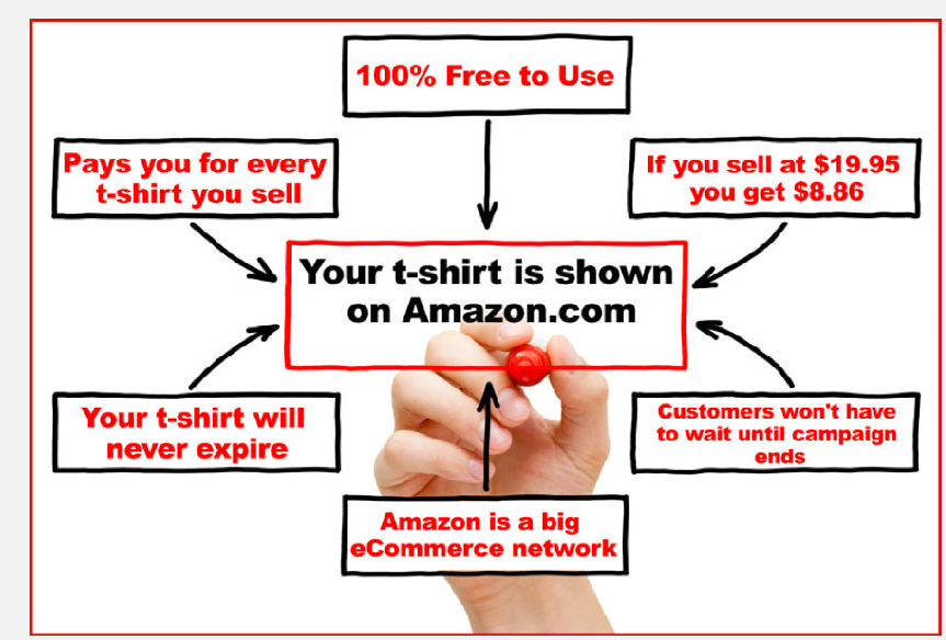 Create and sell tshirts on amazon for How to design and sell t shirts